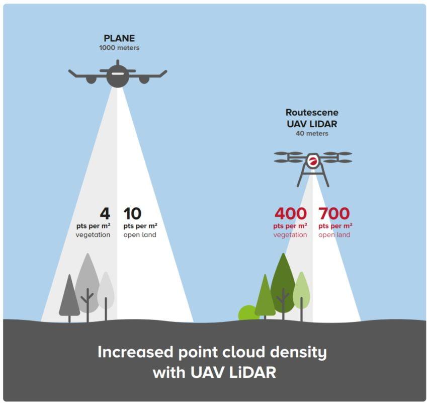 Increased point density with UAV LiDAR